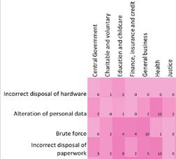 uk data breach report chart