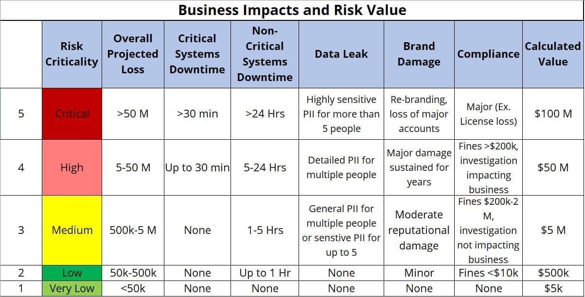 risk assessment business impact third party risk tprm