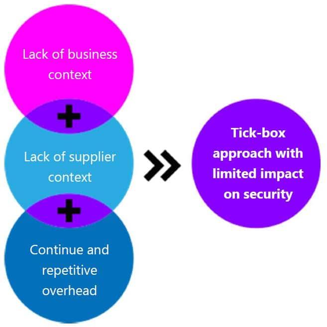 Third party risk management TPRM